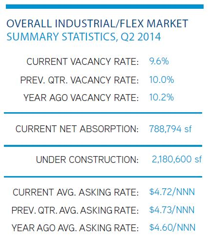 Q2 2014 Summary Stats