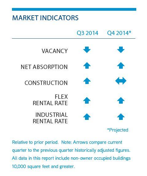 Tampa Bay Industrial Real Estate Market Indicators Q3 2014