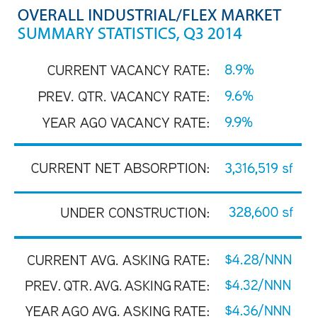 Tampa Bay Industrial Real Estate Summary Statistics Q3 2014