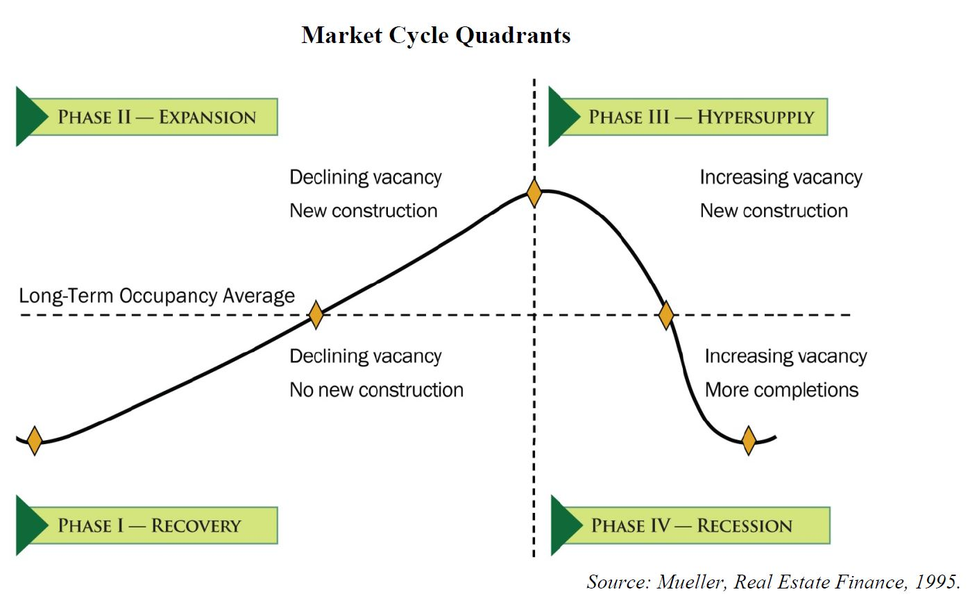 Market Cycle Graphic